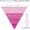 デジタルジュエリー(R)Deep–Learningの考え