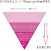 デジタルジュエリー®Deep Learningの考え